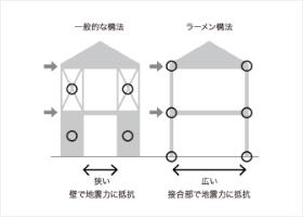 自由な木構造フレーム